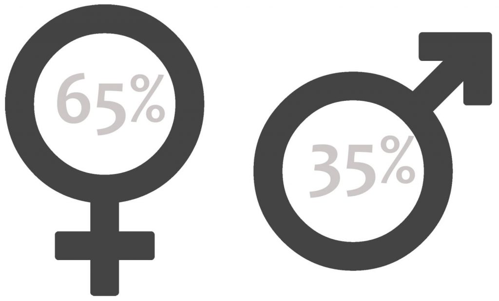Gender distribution of readers of Along Came An Elephant in 2017